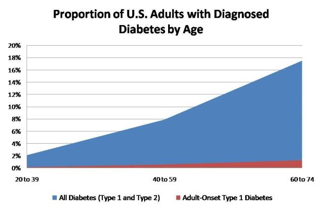 Proportion of U.S. adults with diabetes. Proportion of US males with ...