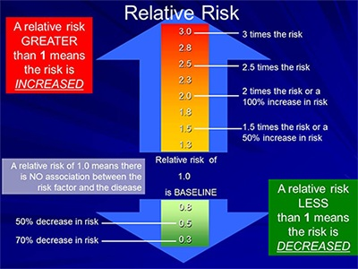 understanding-risk-graph