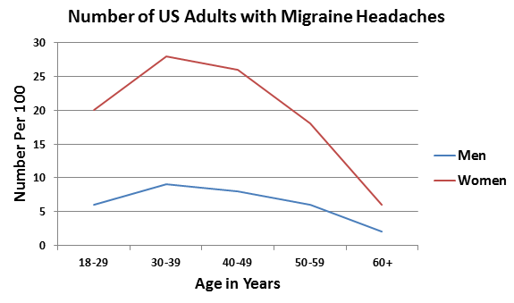 how to tell you have a migraine