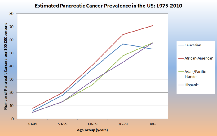 in your age group is not available, however, an estimated less than 1  in 10,000 african americans between 40 and 49 years old have pancreatic  cancer